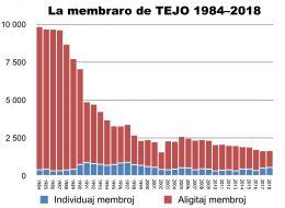 Membroj de TEJO 1984-2018